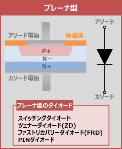 【PN接合ダイオード】プレーナ型