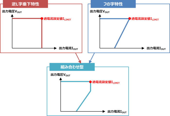 【過電流保護】組み合わせ型
