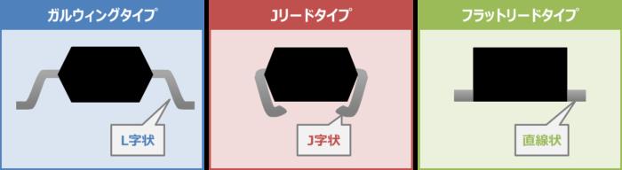 表面実装部品(チップ部品)のリード形状