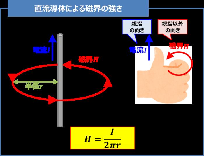 直流導体による磁界の強さ