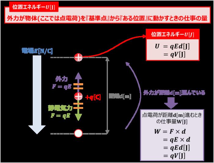 静電気力から位置エネルギーを導出する方法(その1)