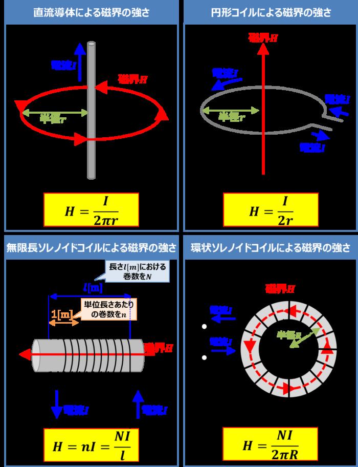 様々な導体の磁界の強さのまとめ
