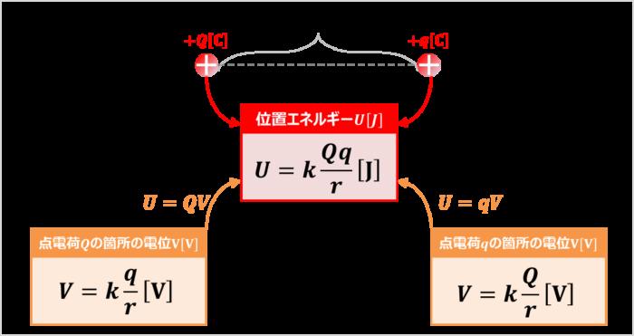 電位から位置エネルギーを導出する方法