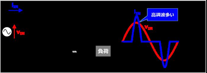 【高調波の原因】コンデンサインプット型の整流回路