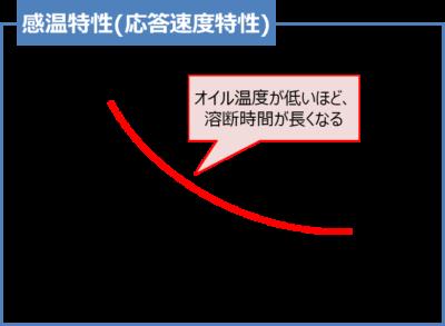 【温度ヒューズ】感温特性(応答速度特性)