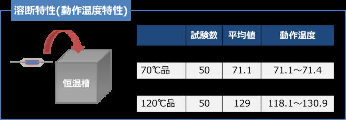 【温度ヒューズ】溶断特性