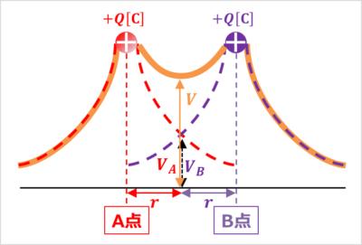 電位に関する簡単な例題