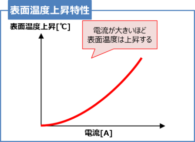 【温度ヒューズ】表面温度上昇特性