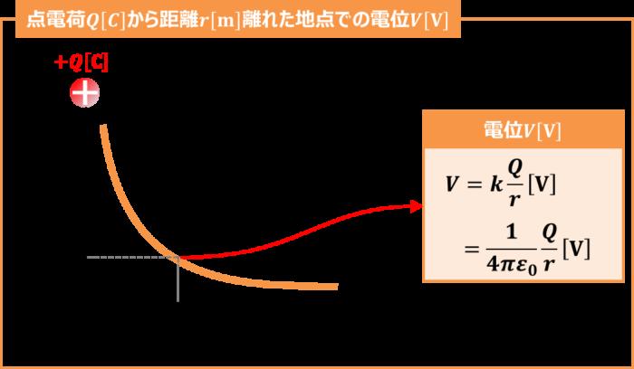 点電荷の電位の公式