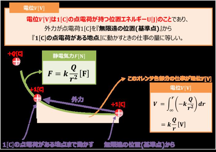 『電位の定義』と『公式の導出方法』