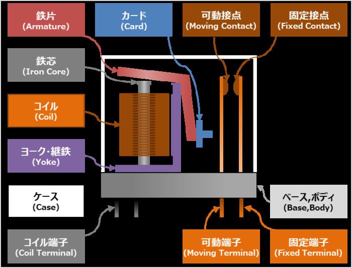 リレーの構造
