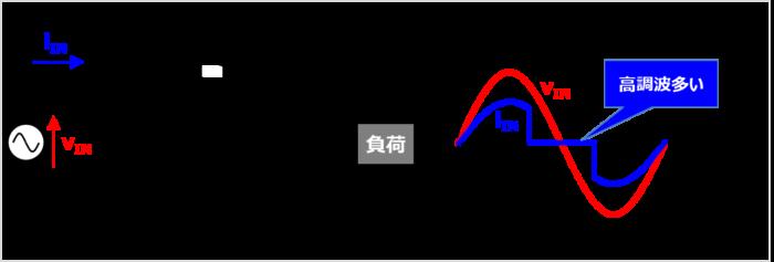 【高調波の原因】トライアック位相制御回路
