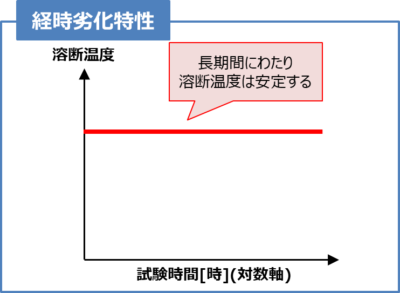【温度ヒューズ】経時劣化特性