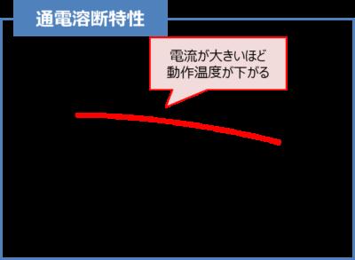 【温度ヒューズ】通電溶断特性