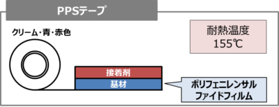PPSテープ