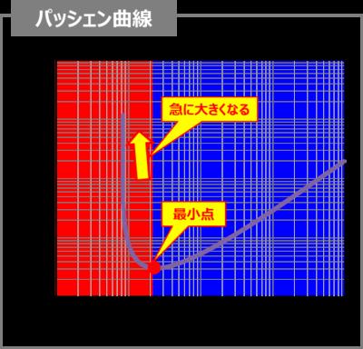 パッシェン曲線について