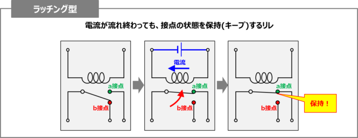 『ラッチング型』の特徴