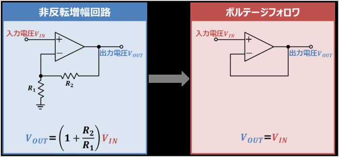 ボルテージフォロワと非反転増幅回路の関係