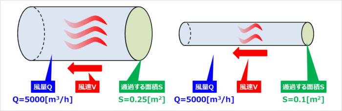 『風量』から『風速』を導出する計算例