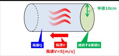 『風速』から『風量』を導出する計算例