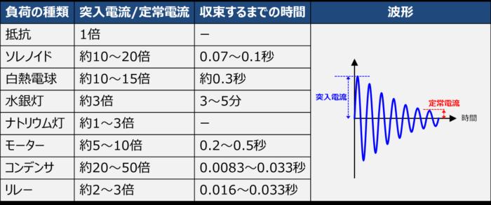 各負荷の突入電流と定常電流の割合