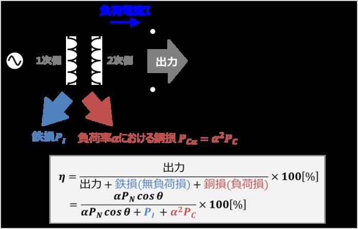 変圧器の規約効率