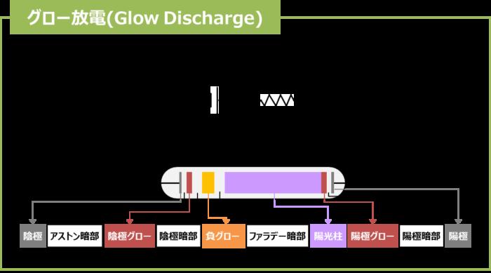 グロー放電
