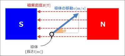 導体棒の誘導起電力(例題01)