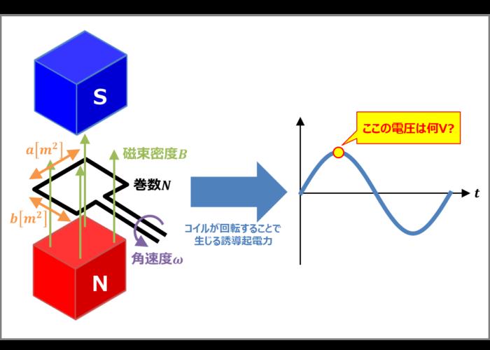 交流発電機の誘導起電力の例題