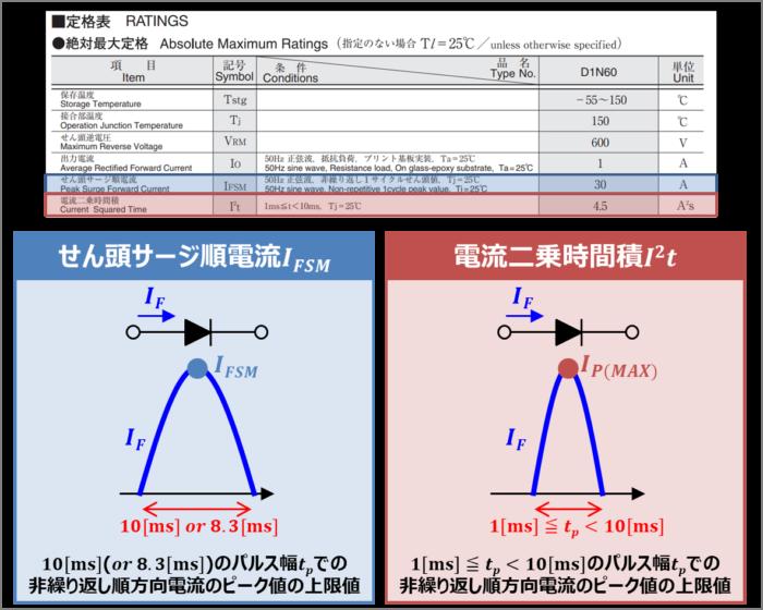 ダイオードの『電流二乗時間積I^2t』