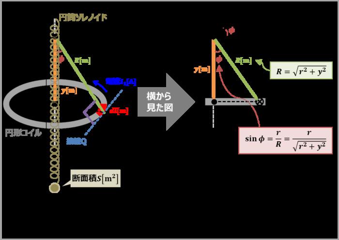 【例題4】『円形コイル』と『円筒ソレノイド』との間の相互インダクタンス