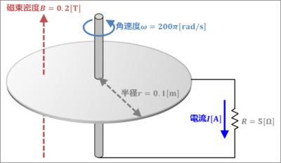 【回転導体棒の誘導起電力】例題