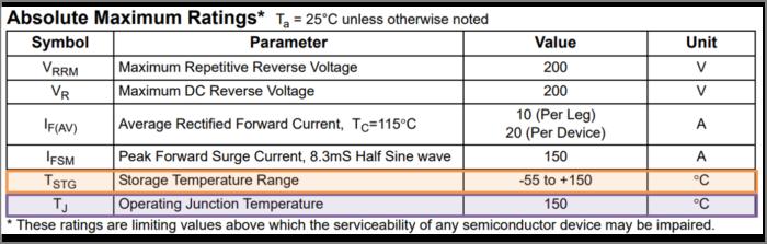 ダイオードの『接合温度Tj』と『保存温度Tstg』の値