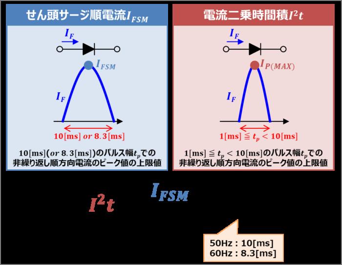 『電流二乗時間積I^2t』と『せん頭サージ順電流IFSM』の関係