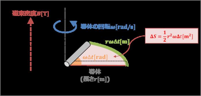 【回転導体棒の誘導起電力】大きさの導出