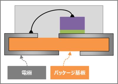 ダイオードの構造(電極と基板)