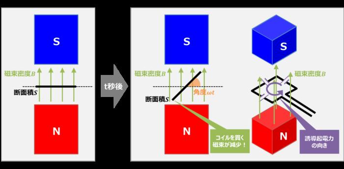 交流発電機の誘導起電力の向き