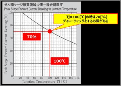 『電流二乗時間積I^2t』のディレーティング