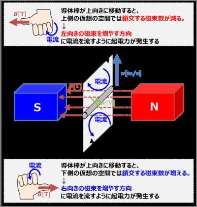 【導体棒の誘導起電力】レンツの法則