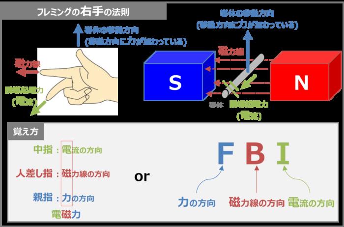 フレミングの右手の法則