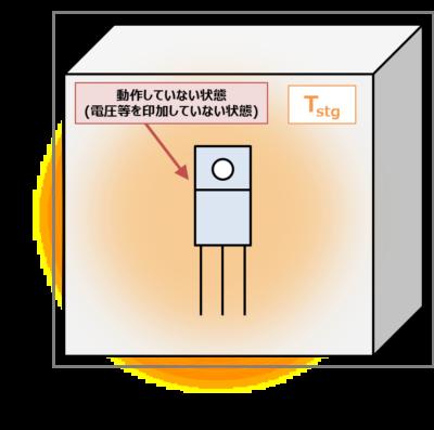 ダイオードの『保存温度Tstg』