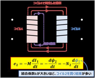 『結合係数』と『起電力』の関係