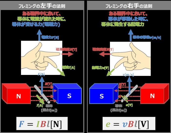 フレミングの右手の法則と左手の法則の違い