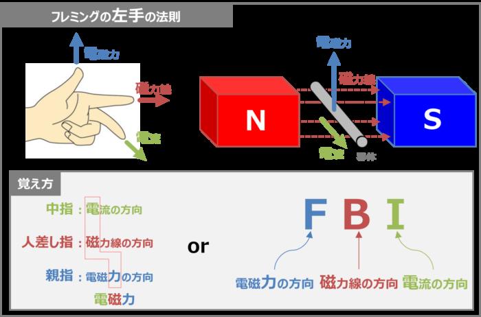 フレミングの左手の法則