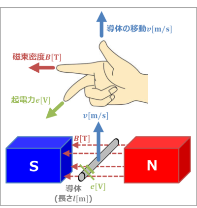 【導体棒の誘導起電力】フレミングの右手の法則