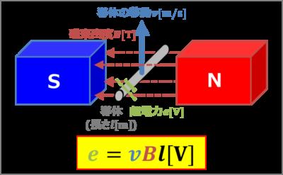 導体棒の誘導起電力