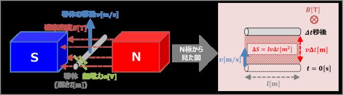 【導体棒の誘導起電力】大きさの導出方法