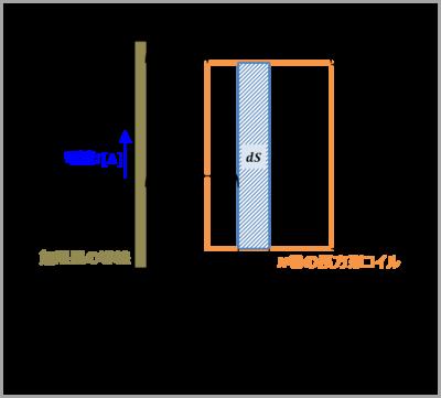【例題3】『無限長の導線』と『導線から距離dの箇所にあるN巻の長方形コイル』との間の相互インダクタンス