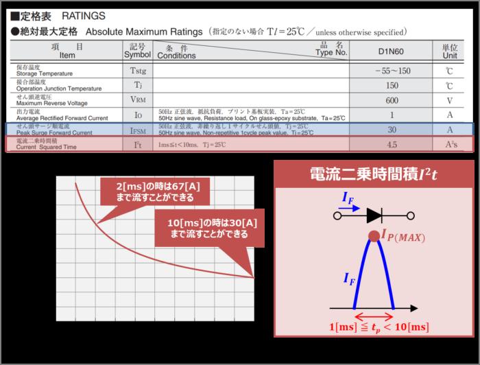 『電流二乗時間積I^2t』の値