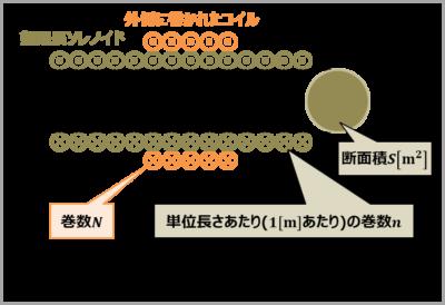 【例題1】『無限長ソレノイド』と『その外側に巻かれたコイル』との間の相互インダクタンス